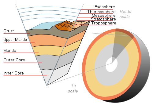 The layers, and atmospheres, of the Earth.